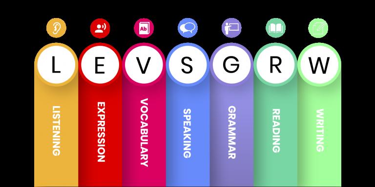 LEVS GRW Vocabulary Quizzes 1