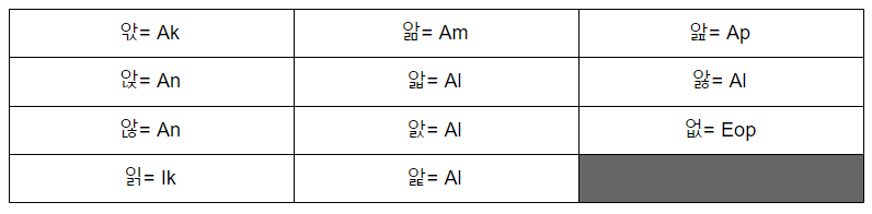 Learn How to Read Korean Alphabet in Shorter Route 9